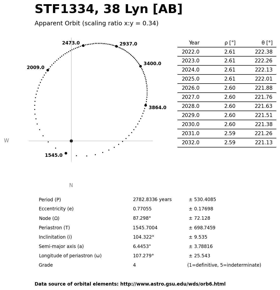 ../images/binary-star-orbits/STF1334-AB-orbit.jpg