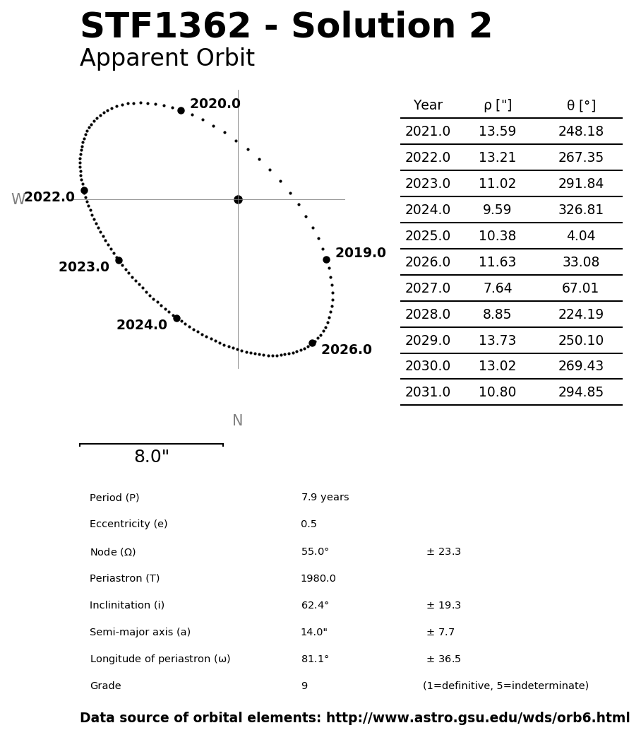 ../images/binary-star-orbits/STF1362-orbit-solution-2.jpg