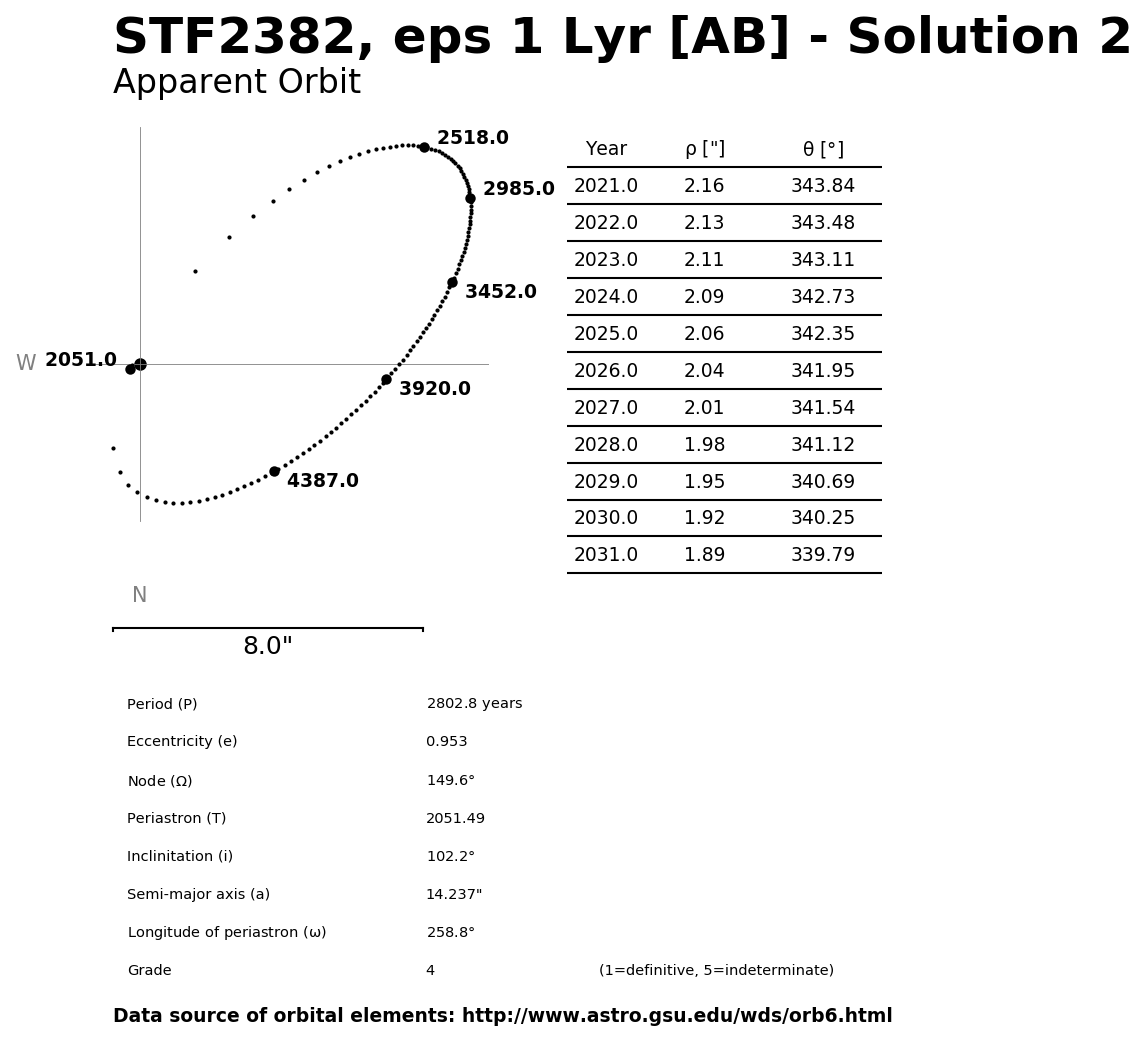 ../images/binary-star-orbits/STF2382-AB-orbit-solution-2.jpg