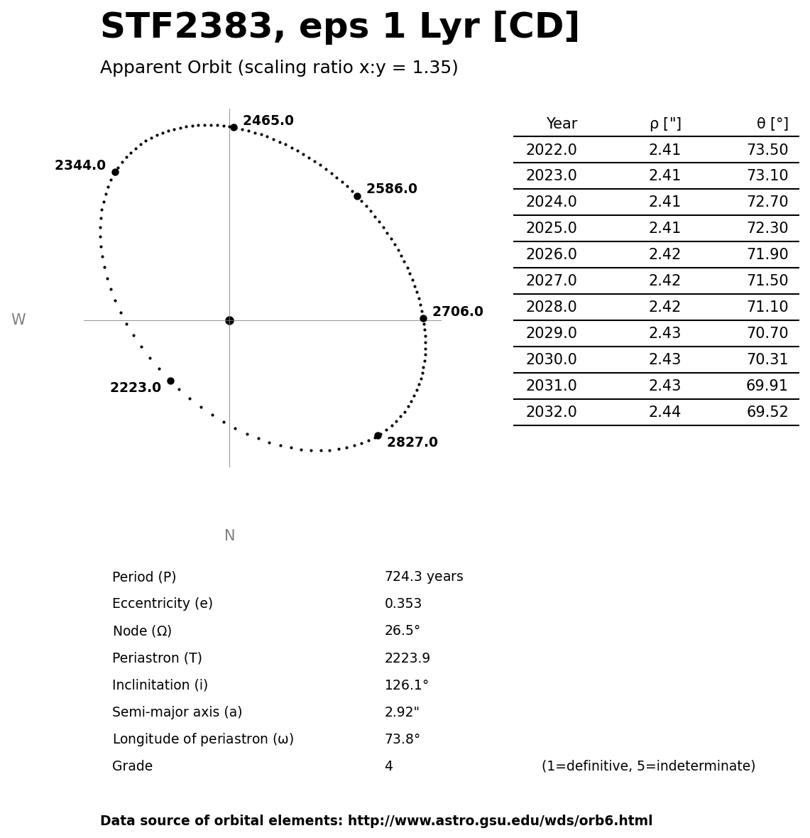 ../images/binary-star-orbits/STF2383-CD-orbit.jpg