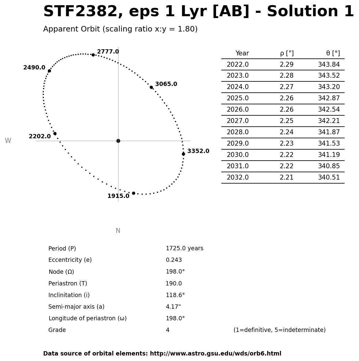 ../images/binary-star-orbits/STF2382-AB-orbit-solution-1.jpg