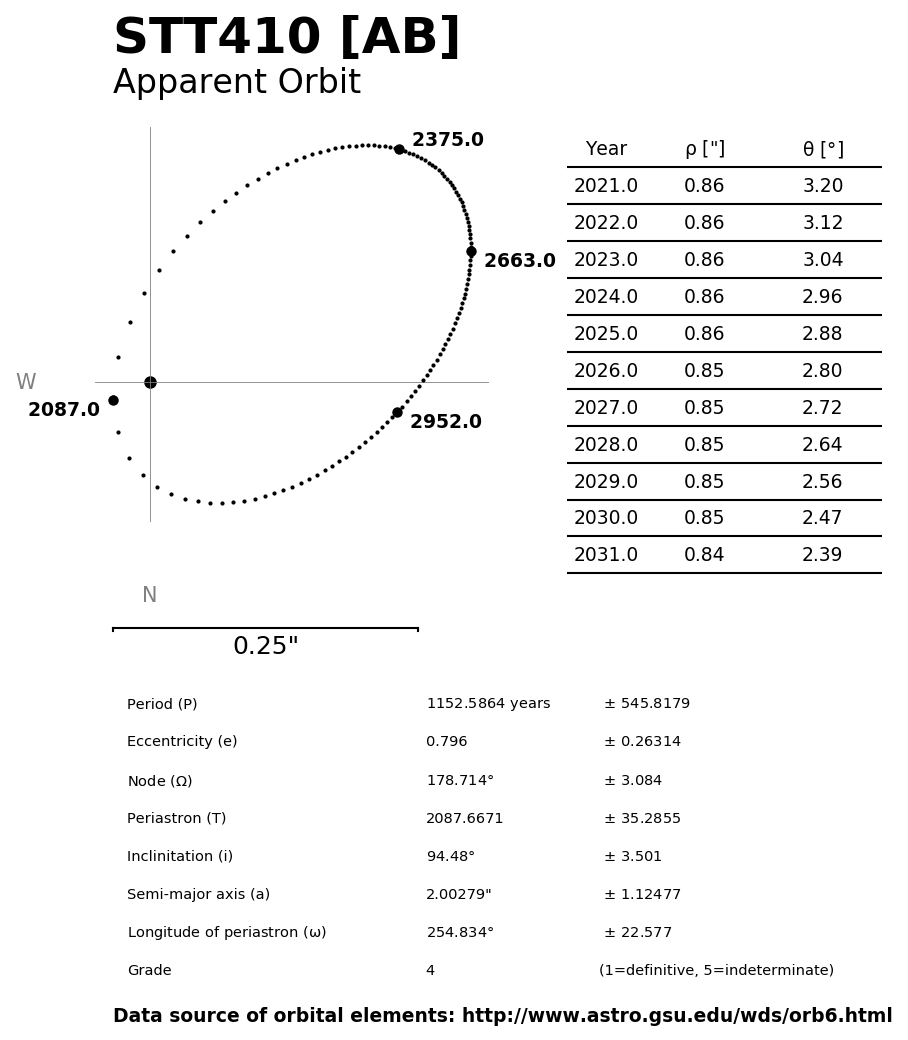../images/binary-star-orbits/STT410-AB-orbit.jpg
